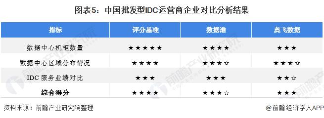 图表5:中国批发型IDC运营商企业对比分析结果
