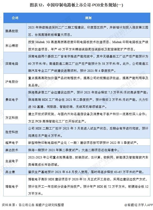 图表12:中国印制电路板上市公司-PCB业务规划(一)