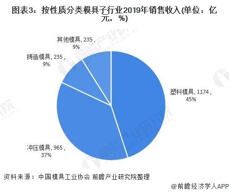 图表3:按性质分类模具子行业2019年销售收入(单位:亿元,%)