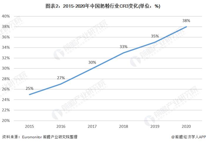 图表2:2015-2020年中国奶粉行业CR3变化(单位:%)