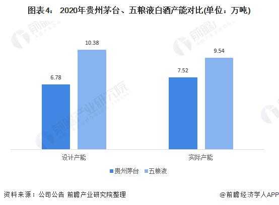 图表4: 2020年贵州茅台、五粮液白酒产能对比(单位:万吨)