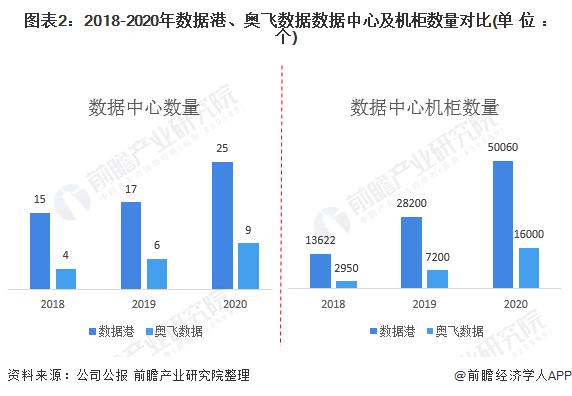 图表2:2018-2020年数据港、奥飞数据数据中心及机柜数量对比(单位:个)