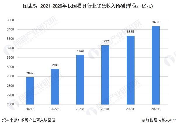 图表5:2021-2026年我国模具行业销售收入预测(单位:亿元)
