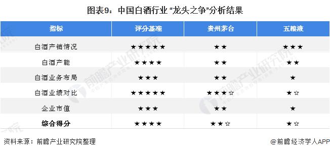 """图表9:中国白酒行业 """"龙头之争""""分析结果"""