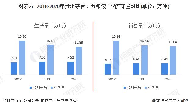 图表2:2018-2020年贵州茅台、五粮液白酒产销量对比(单位:万吨)