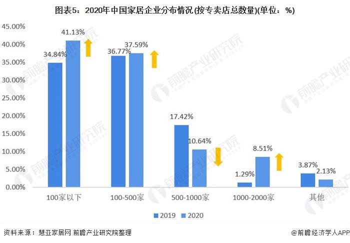 图表5:2020年中国家居企业分布情况(按专卖店总数量)(单位:%)