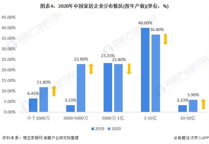 图表4:2020年中国家居企业分布情况(按年产值)(单位:%)
