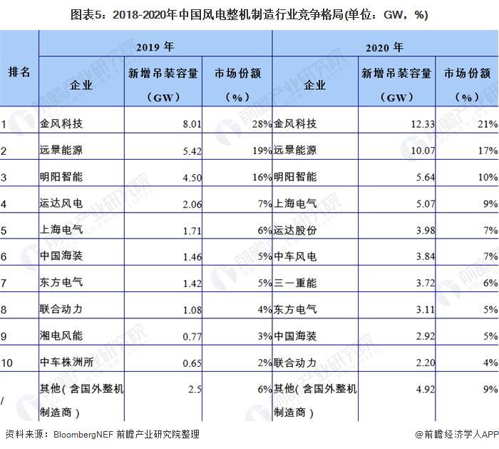 图表5:2018-2020年中国风电整机制造行业竞争格局(单位:GW,%)