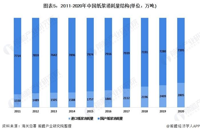 图表5:2011-2020年中国纸浆消耗量结构(单位:万吨)