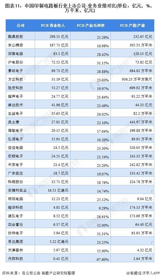 图表11:中国印制电路板行业上市公司-业务业绩对比(单位:亿元,%,万平米,亿元)