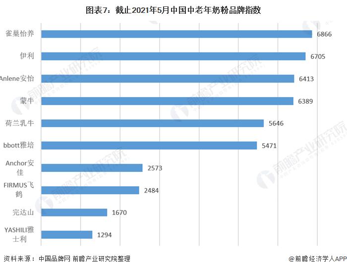 图表7:截止2021年5月中国中老年奶粉品牌指数