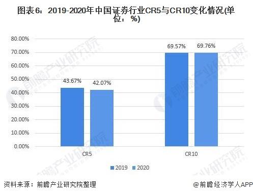 图表6:2019-2020年中国证券行业CR5与CR10变化情况(单位:%)
