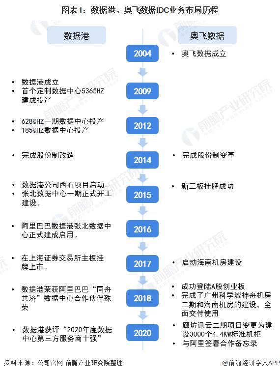 图表1:数据港、奥飞数据IDC业务布局历程