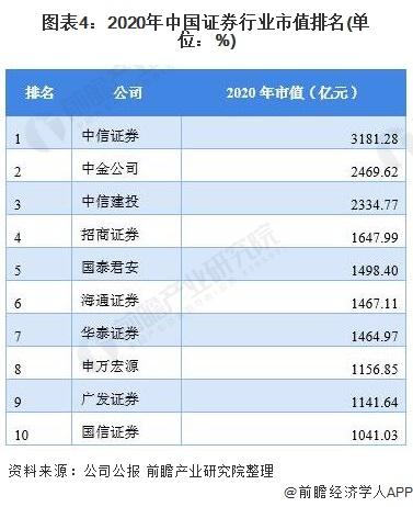 图表4:2020年中国证券行业市值排名(单位:%)