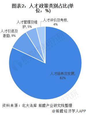 �D表2:人才政策��e占比(�挝唬�%)
