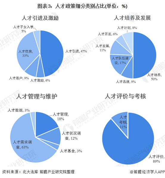 �D表3:人才政策�分��e占比(�挝唬�%)