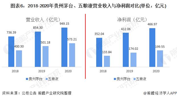 图表6:2018-2020年贵州茅台、五粮液营业收入与净利润对比(单位:亿元)