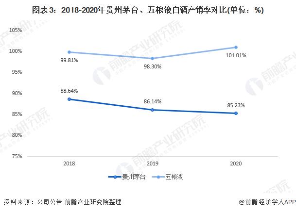 图表3:2018-2020年贵州茅台、五粮液白酒产销率对比(单位:%)