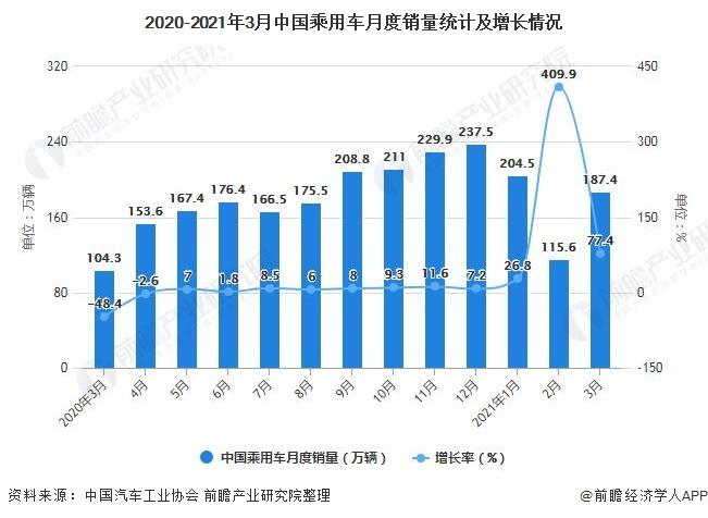 2020-2021年3月中国乘用车月度销量统计及增长情况