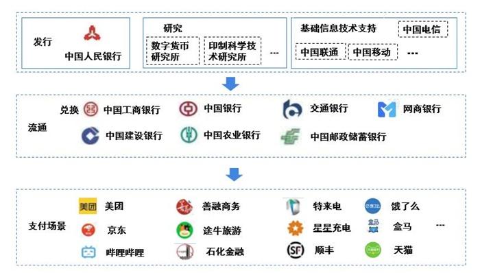 图表5:数字人民币产业链图谱
