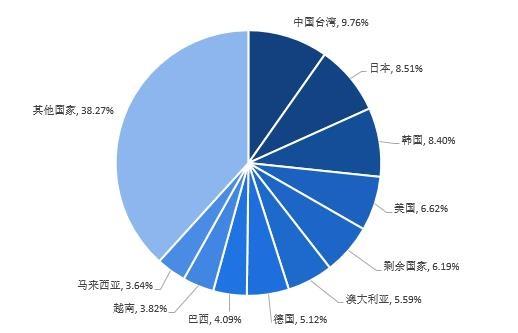 图表5:2020年中国进口贸易额分国家/地区占比(单位:亿美元,%)