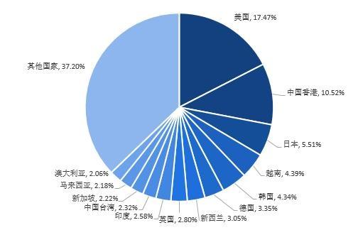 图表4:2020年中国出口贸易额分国家/地区占比(单位:亿美元,%)