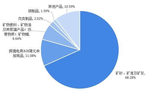 图表6:2020年澳大利亚出口中国贸易额分产品占比(单位: %)