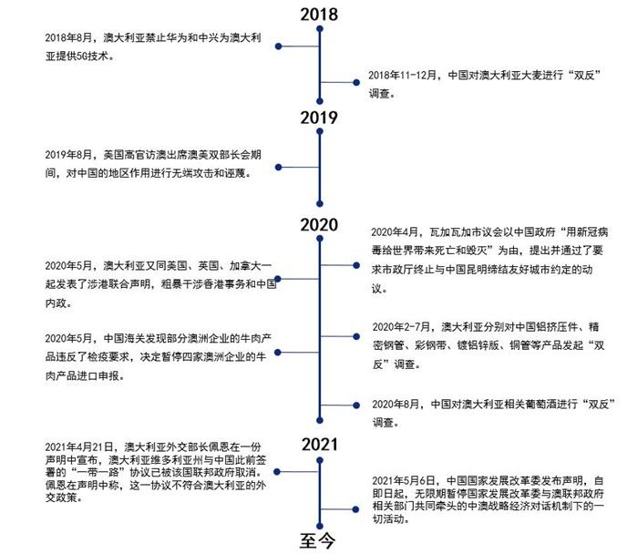 图表1:2018至今中澳贸易摩擦发展历程