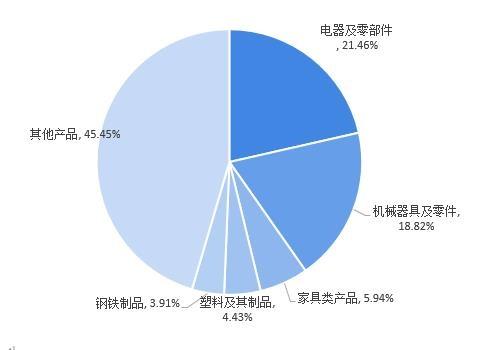 图表7:2020年澳大利亚进口中国贸易额分产品占比(单位: %)