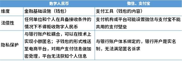 图表4:数字人民币与微信、支付宝的不同点