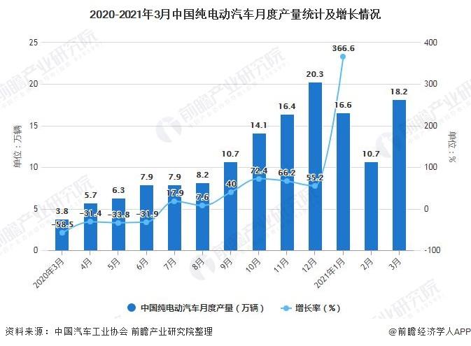 2020-2021年3月中国纯电动汽车月度产量统计及增长情况