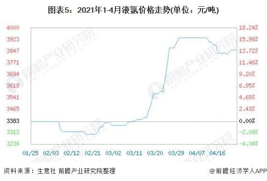 图表5:2021年1-4月液氯价格走势(单位:元/吨)