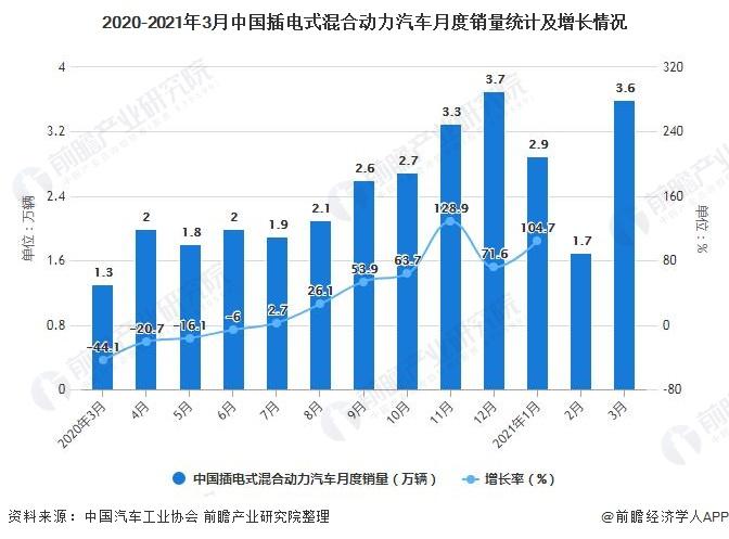 2020-2021年3月中国插电式混合动力汽车月度销量统计及增长情况