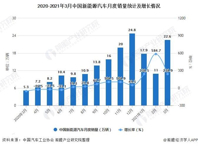 2020-2021年3月中国新能源汽车月度销量统计及增长情况