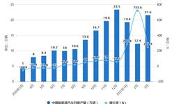 2021年1-3月中国新能源汽车行业产销规模统计分析 累计产<em>销量</em>均突破50万辆
