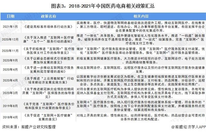 图表3:2018-2021年中国医药电商相关政策汇总