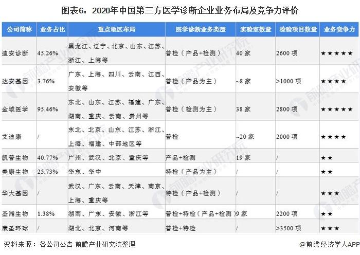 图表6:2020年中国第三方医学诊断企业业务布局及竞争力评价