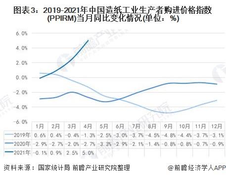 图表3:2019-2021年中国造纸工业生产者购进价格指数(PPIRM)当月同比变化情况(单位:%)