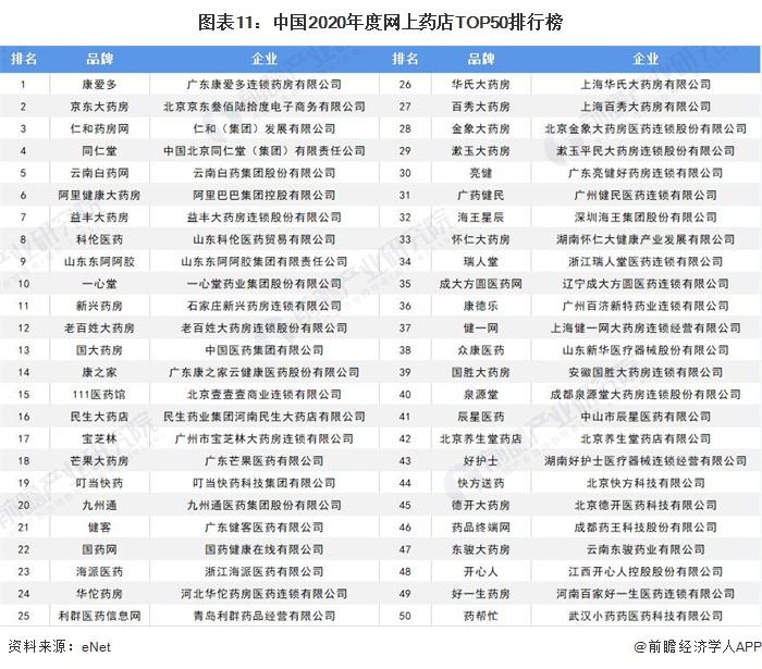 图表11:中国2020年度网上药店TOP50排行榜