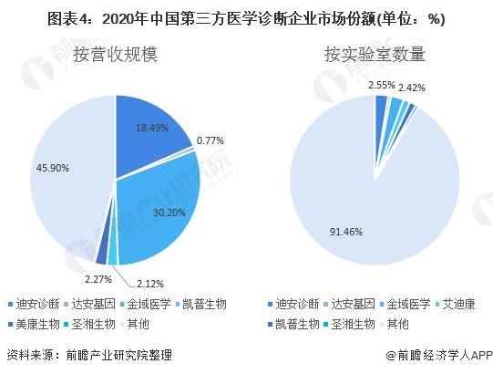 图表4:2020年中国第三方医学诊断企业市场份额(单位:%)