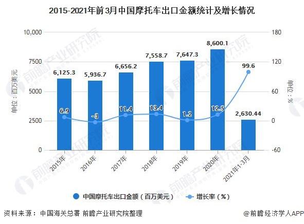 2015-2021年前3月中国摩托车出口金额统计及增长情况
