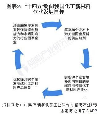 """图表2:""""十四五""""期间我国化工新材料行业发展目标"""