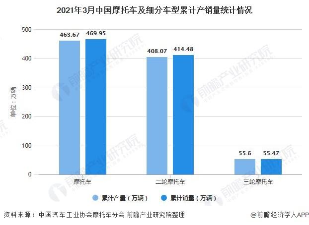 2021年3月中国摩托车及细分车型累计产销量统计情况