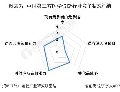 图表7:中国第三方医学诊断行业竞争状态总结