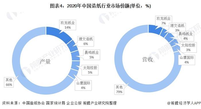 图表4:2020年中国造纸行业市场份额(单位:%)