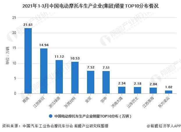 2021年1-3月中国电动摩托车生产企业(集团)销量TOP10分布情况