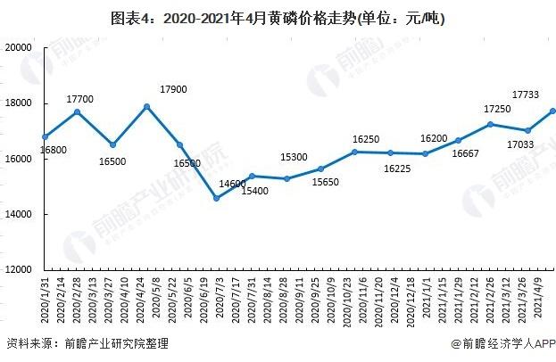 图表4:2020-2021年4月黄磷价格走势(单位:元/吨)