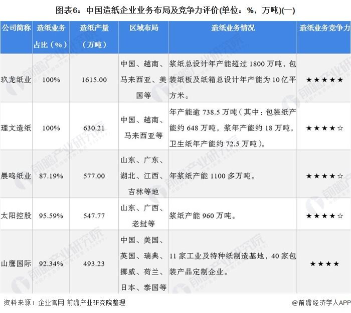 图表6:中国造纸企业业务布局及竞争力评价(单位:%,万吨)(一)