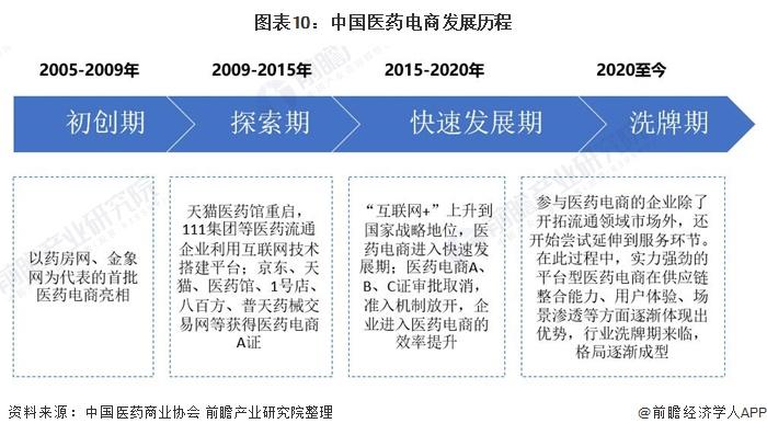 图表10:中国医药电商发展历程