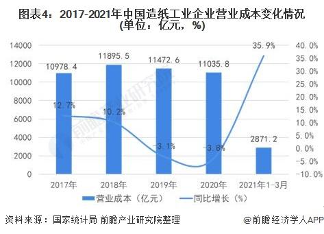 图表4:2017-2021年中国造纸工业企业营业成本变化情况(单位:亿元,%)